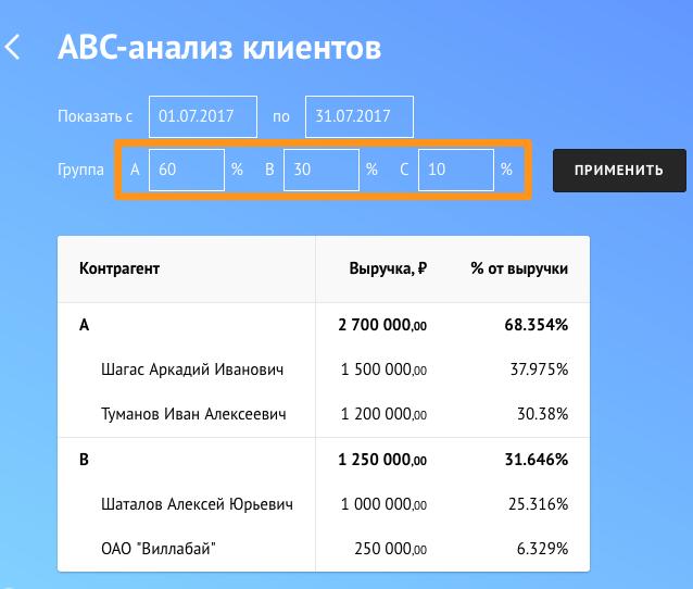 abc анализ по группам